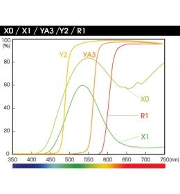 HOYA filtr YA3 PRO (oranžový) HMC 58 mm